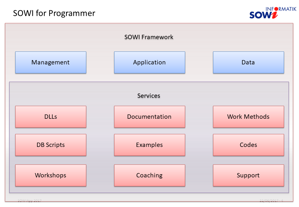 SOWI for Programmer