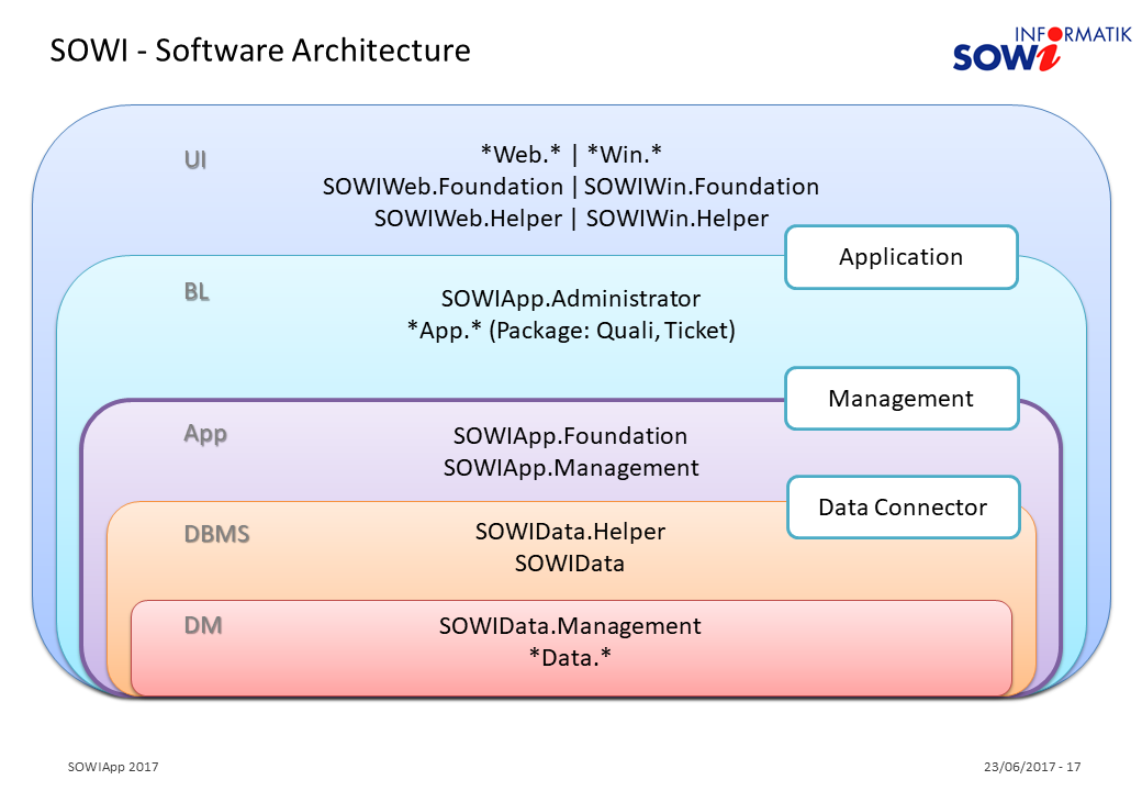 SOWI Software Architecture