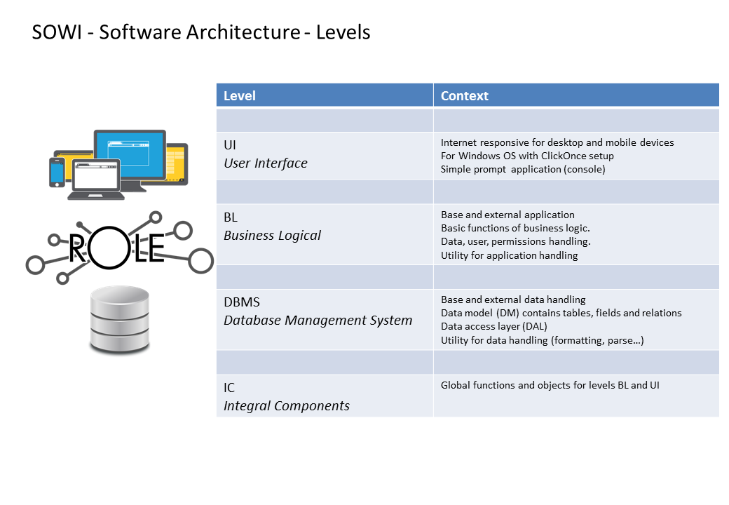 SOWI Software Architecture Levels